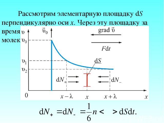 Рассмотрим элементарную площадку dS перпендикулярно оси х. Через эту площадку за время dt влево и вправо переходят потоки молекул.