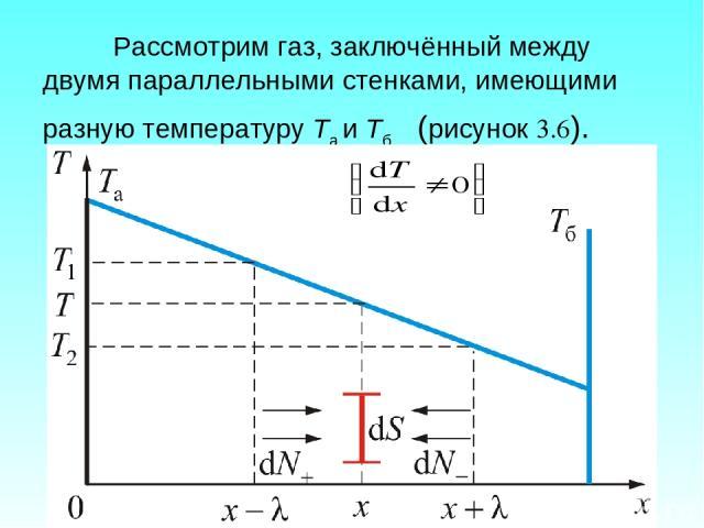 Рассмотрим газ, заключённый между двумя параллельными стенками, имеющими разную температуру Та и Тб (рисунок 3.6).
