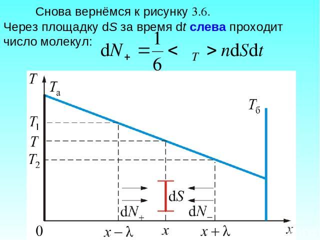 Снова вернёмся к рисунку 3.6. Через площадку dS за время dt слева проходит число молекул: