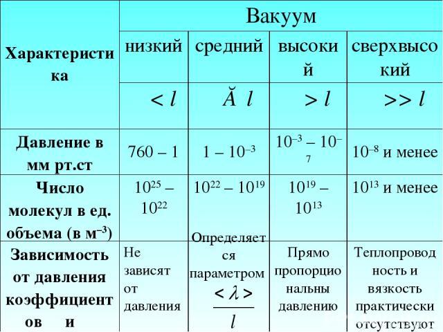 Определяется параметром Характеристика Вакуум низкий средний высокий сверхвысокий λ < l λ ≈ l λ > l λ >> l Давление в мм рт.ст 760 – 1 1 – 10–3 10–3 – 10–7 10–8 и менее Число молекул в ед. объема (в м–3) 1025 – 1022 1022 – 1019 1019 – 1013 1013 и ме…