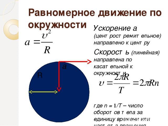 Равномерное движение по окружности Ускорение а (центростремительное)направлено к центру Скорость (линейная) направлена по касательной к окружности где n = 1/T – число оборотов тела за единицу времени или частота вращения υ R a