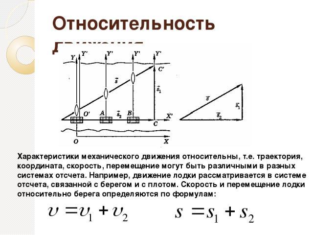 Относительность движения Характеристики механического движения относительны, т.е. траектория, координата, скорость, перемещение могут быть различными в разных системах отсчета. Например, движение лодки рассматривается в системе отсчета, связанной с …
