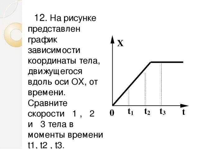 12. На рисунке представлен график зависимости координаты тела, движущегося вдоль оси OX, от времени. Сравните скорости υ1 , υ2 и υ3 тела в моменты времени t1, t2 , t3. 1) υ1 > υ2 = υ3 2) υ1 > υ2 > υ3 3) υ1 < υ2 < υ3 4) υ1 = υ2 > υ3