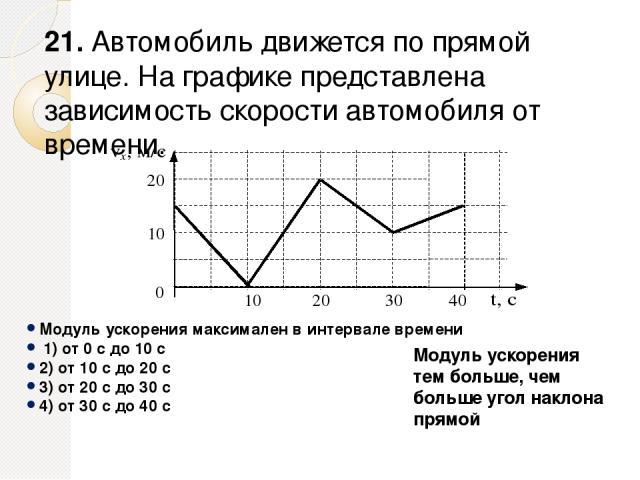 Модуль ускорения максимален в интервале времени 1) от 0 с до 10 с 2) от 10 с до 20 с 3) от 20 с до 30 с 4) от 30 с до 40 с 21. Автомобиль движется по прямой улице. На графике представлена зависимость скорости автомобиля от времени. Модуль ускорения…