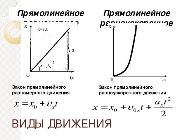 ВИДЫ ДВИЖЕНИЯ Прямолинейное равномерное движение Прямолинейное равноускоренное движение Закон прямолинейного равномерного движения Закон прямолинейного равноускоренного движения