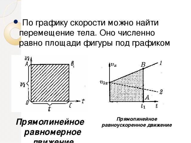 По графику скорости можно найти перемещение тела. Оно численно равно площади фигуры под графиком Прямолинейное равномерное движение Прямолинейное равноускоренное движение