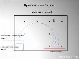 Источник заряженных частиц Ускоряющее электрическое поле + + + + + + + + + + + В