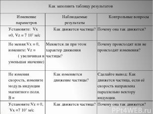 Как заполнить таблицу результатов Изменение параметров Наблюдаемые результаты Ко