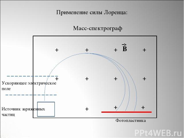 Источник заряженных частиц Ускоряющее электрическое поле + + + + + + + + + + + В Фотопластинка Масс-спектрограф Применение силы Лоренца: