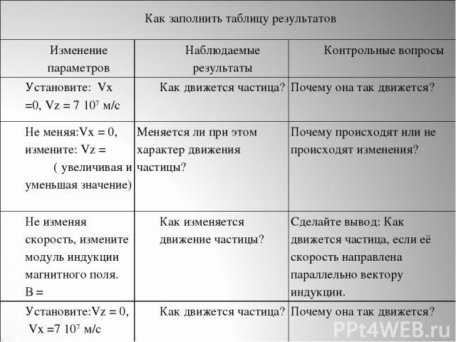 Как заполнить таблицу результатов Изменение параметров Наблюдаемые результаты Контрольные вопросы Установите: Vx =0, Vz = 7 107 м/с Как движется частица? Почему она так движется? Не меняя:Vx = 0, измените: Vz = ( увеличивая и уменьшая значение) Меня…