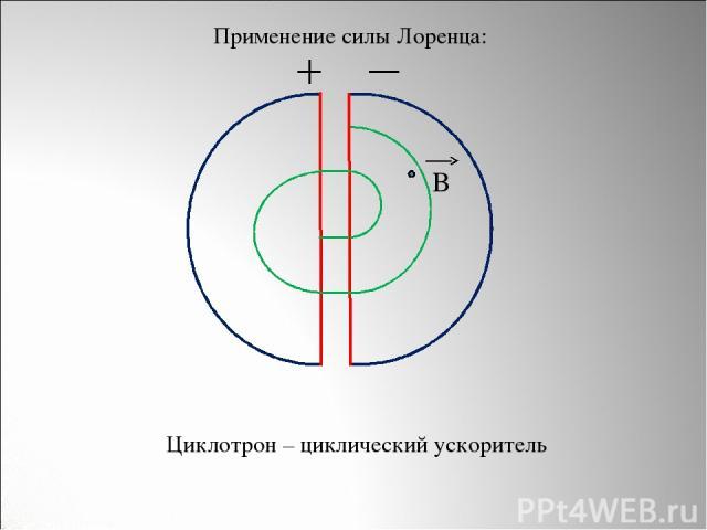 B Циклотрон – циклический ускоритель Применение силы Лоренца: