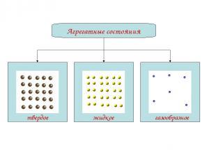 Агрегатные состояния твердое жидкое газообразное