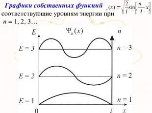 Графики собственных функций соответствующие уровням энергии при п = 1, 2, 3…