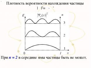 х Плотность вероятности нахождения частицы |Ψ|2=Ψ∙Ψ* При n = 2 в середине ямы ча