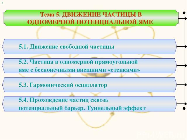 Тема 5. ДВИЖЕНИЕ ЧАСТИЦЫ В ОДНОМЕРНОЙ ПОТЕНЦИАЛЬНОЙ ЯМЕ 5.1. Движение свободной частицы 5.2. Частица в одномерной прямоугольной яме с бесконечными внешними «стенками» 5.3. Гармонический осциллятор х 5.4. Прохождение частиц сквозь потенциальный барье…