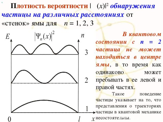 х Плотность вероятности |Ψ(x)|2 обнаружения частицы на различных расстояниях от «стенок» ямы для п = 1, 2, 3 В квантовом состоянии с п = 2 частица не может находиться в центре ямы, в то время как одинаково может пребывать в ее левой и правой частях.…