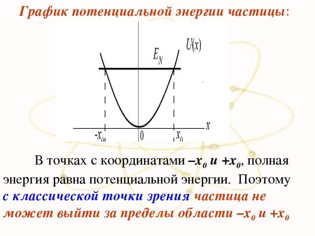 (а) (б) . В точках с координатами –x0 и +x0, полная энергия равна потенциальной энергии. Поэтому с классической точки зрения частица не может выйти за пределы области –x0 и +x0 График потенциальной энергии частицы: