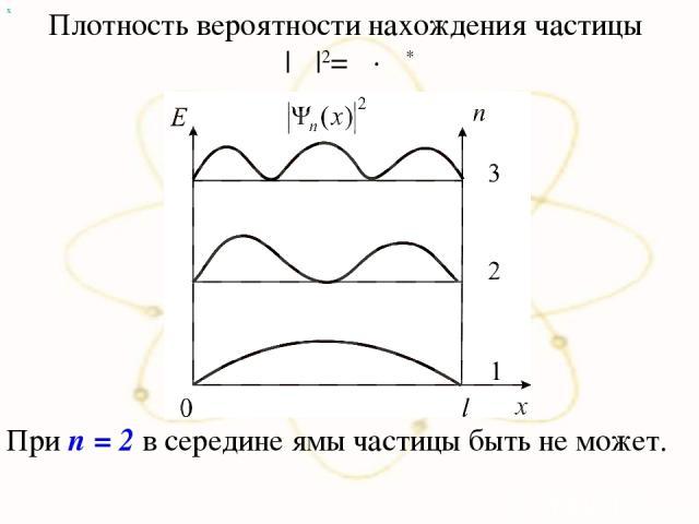 х Плотность вероятности нахождения частицы |Ψ|2=Ψ∙Ψ* При n = 2 в середине ямы частицы быть не может.
