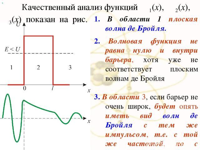 х 1. В области 1 плоская волна де Бройля. 2. Волновая функция не равна нулю и внутри барьера, хотя уже не соответствует плоским волнам де Бройля 3. В области 3, если барьер не очень широк, будет опять иметь вид волн де Бройля с тем же импульсом, т.е…