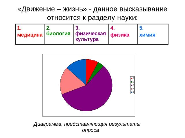 «Движение – жизнь» - данное высказывание относится к разделу науки: Диаграмма, представляющая результаты опроса 1. медицина 2. биология 3. физическая культура 4. физика 5. химия