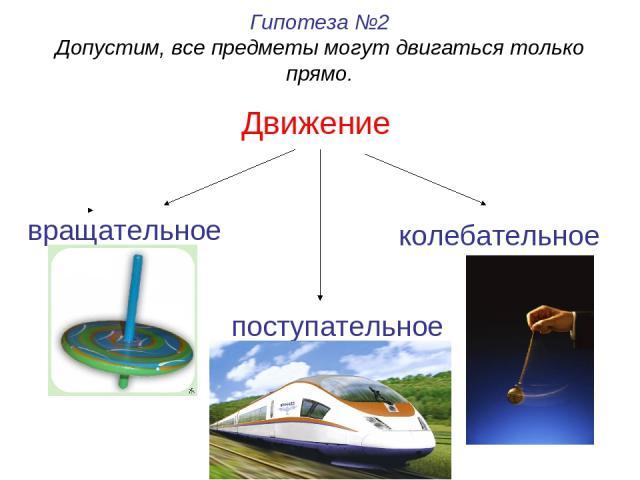 Движение Гипотеза №2 Допустим, все предметы могут двигаться только прямо. вращательное поступательное колебательное
