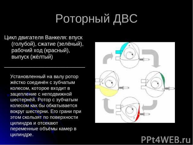 Роторный ДВС Цикл двигателя Ванкеля: впуск (голубой), сжатие (зелёный), рабочий ход (красный), выпуск (жёлтый) ___________________________ Установленный на валу ротор жёстко соединён с зубчатым колесом, которое входит в зацепление с неподвижной шест…