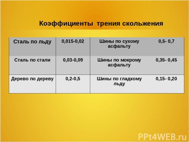 Коэффициенты трения скольжения Сталь по льду 0,015-0,02 Шины по сухому асфальту 0,5- 0,7 Сталь по стали 0,03-0,09 Шины по мокрому асфальту 0,35- 0,45 Дерево по дереву 0,2-0,5 Шины по гладкому льду 0,15- 0,20