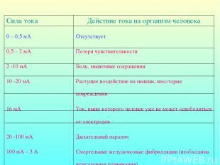 Сила тока Действие тока на организм человека 0 – 0,5 мА Отсутствует 0,5 – 2 мА П