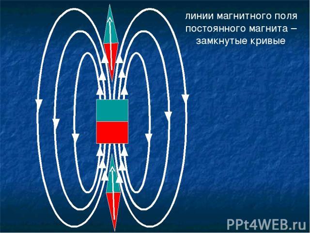 линии магнитного поля постоянного магнита – замкнутые кривые