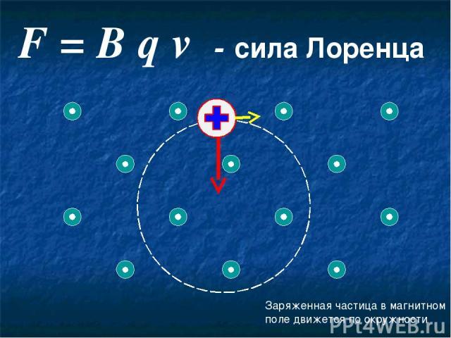 F = B q v - сила Лоренца Заряженная частица в магнитном поле движется по окружности