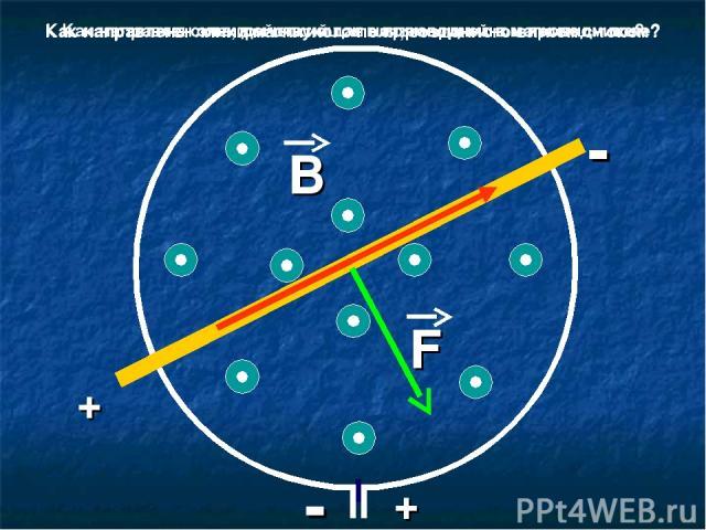 + - В + - F Как направлены линии магнитного поля, созданного витком с током? Как направлен электрический ток в прямолинейном проводнике? Как направлена сила, действующая на проводник в магнитном поле?