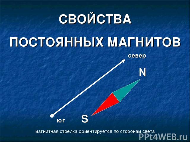 СВОЙСТВА ПОСТОЯННЫХ МАГНИТОВ магнитная стрелка ориентируется по сторонам света север N юг S
