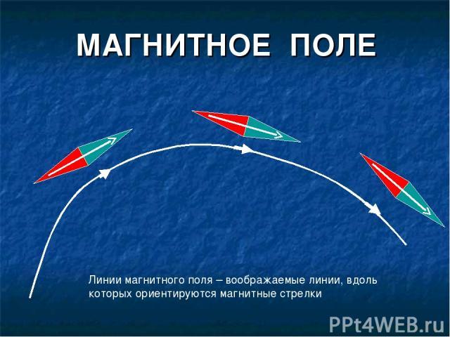 МАГНИТНОЕ ПОЛЕ Линии магнитного поля – воображаемые линии, вдоль которых ориентируются магнитные стрелки