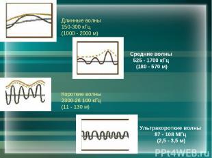 Длинные волны 150-300 кГц (1000 - 2000 м) Короткие волны 2300-26 100 кГц (11 - 1