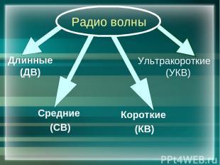 Радио волны Длинные (ДВ) Средние (СВ) Короткие (КВ) Ультракороткие (УКВ)