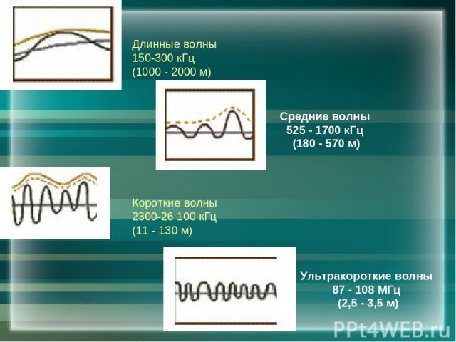 Длинные волны 150-300 кГц (1000 - 2000 м) Короткие волны 2300-26 100 кГц (11 - 130 м) Ультракороткие волны 87 - 108 МГц (2,5 - 3,5 м) Средние волны 525 - 1700 кГц (180 - 570 м)