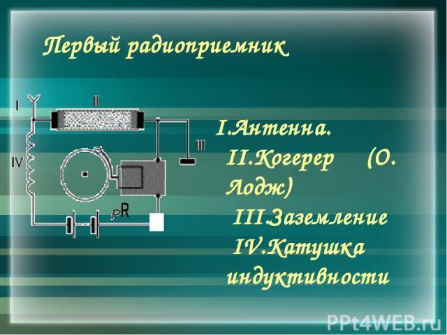 Первый радиоприемник I.Антенна. II.Когерер (О. Лодж) III.Заземление IV.Катушка индуктивности
