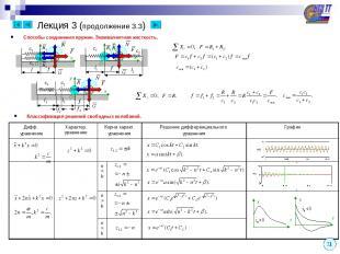 Лекция 3 (продолжение 3.3) Классификация решений свободных колебаний. Способы со