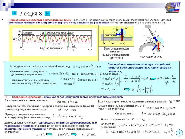 Лекция 3 Прямолинейные колебания материальной точки – Колебательное движение материальной точки происходит при условии: имеется восстанавливающая сила, стремящая вернуть точку в положение равновесия при любом отклонении ее из этого положения. 9 Восс…