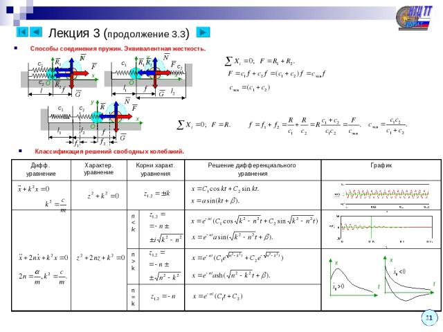 Лекция 3 (продолжение 3.3) Классификация решений свободных колебаний. Способы соединения пружин. Эквивалентная жесткость. y y 11 Дифф. уравнение Характер. уравнение Корни характ. уравнения Решение дифференциального уравнения График nk n=k