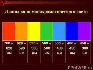 * Длины волн монохроматического света 760 – 620 нм 620 – 590 нм 590 – 560 нм 560