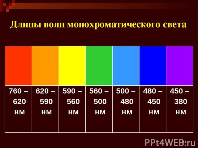 * Длины волн монохроматического света 760 – 620 нм 620 – 590 нм 590 – 560 нм 560 – 500 нм 500 – 480 нм 480 – 450 нм 450 – 380 нм