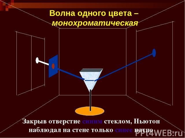 * Закрыв отверстие синим стеклом, Ньютон наблюдал на стене только синее пятно Волна одного цвета – монохроматическая