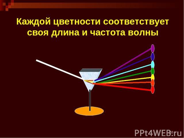 * Каждой цветности соответствует своя длина и частота волны