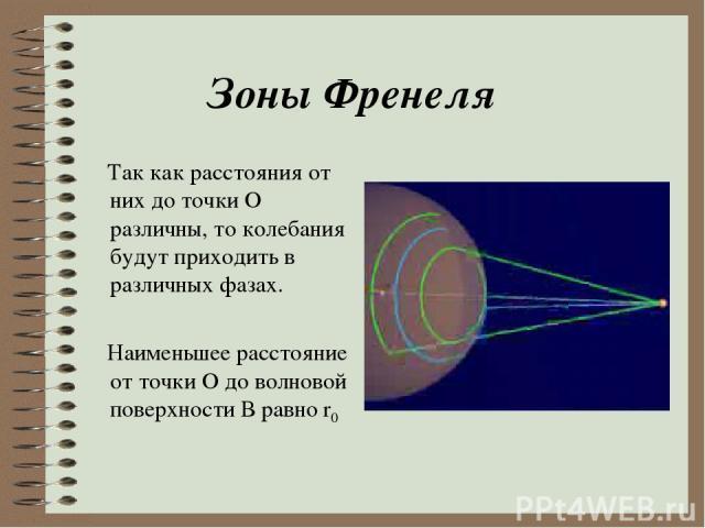 Зоны Френеля Так как расстояния от них до точки О различны, то колебания будут приходить в различных фазах. Наименьшее расстояние от точки О до волновой поверхности В равно r0