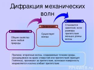 Дифракция механических волн Дифракция Дифракция Дифракция Общее свойство волн лю