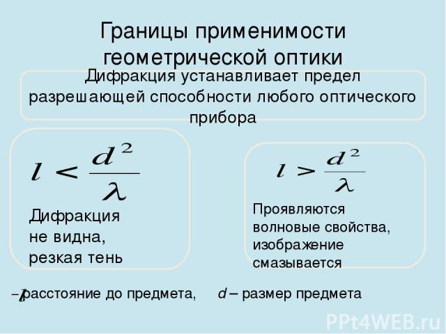 Границы применимости геометрической оптики Дифракция устанавливает предел разрешающей способности любого оптического прибора Дифракция не видна, резкая тень Проявляются волновые свойства, изображение смазывается – расстояние до предмета, d – размер …