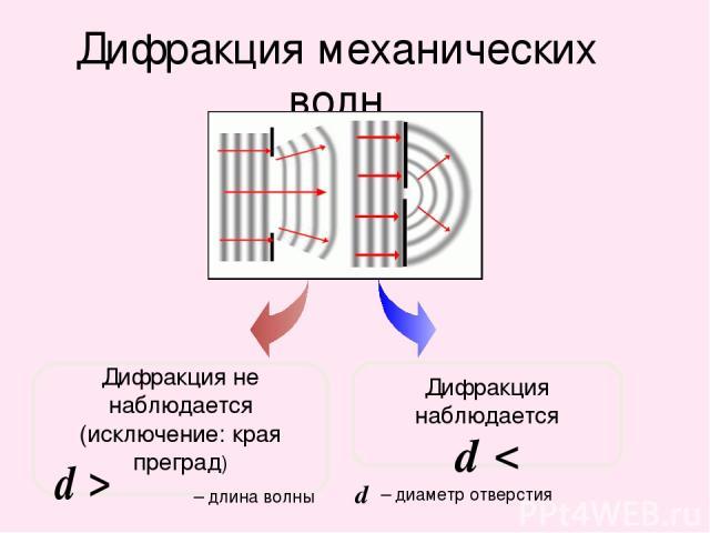 Дифракция механических волн Дифракция не наблюдается (исключение: края преград) Дифракция наблюдается – длина волны – диаметр отверстия