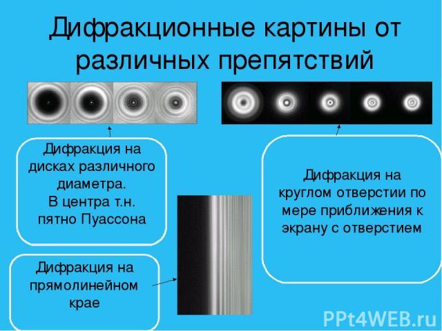 Дифракционные картины от различных препятствий Дифракция на дисках различного диаметра. В центра т.н. пятно Пуассона Дифракция на прямолинейном крае Дифракция на круглом отверстии по мере приближения к экрану с отверстием