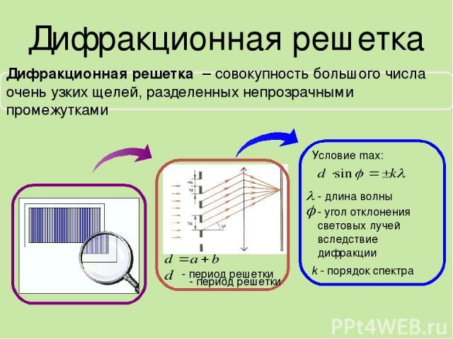 Дифракционная решетка Условие max: - длина волны - угол отклонения световых лучей вследствие дифракции k - порядок спектра - период решетки Дифракционная решетка – совокупность большого числа очень узких щелей, разделенных непрозрачными промежутками…